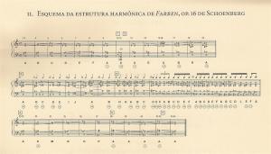 Exemplo Musical 11: Esquema da Estrutura Harmônica de Farben, Anexo do livro Ouvir o Som de Paulo Zuben.