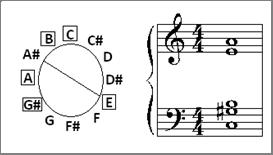 Exemplo Musical 4: Primeiro acorde (A) de Farben no circulo cromático.