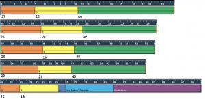 Gráfico 01: Grupo da serie relacionados aos números de compassos e colcheias